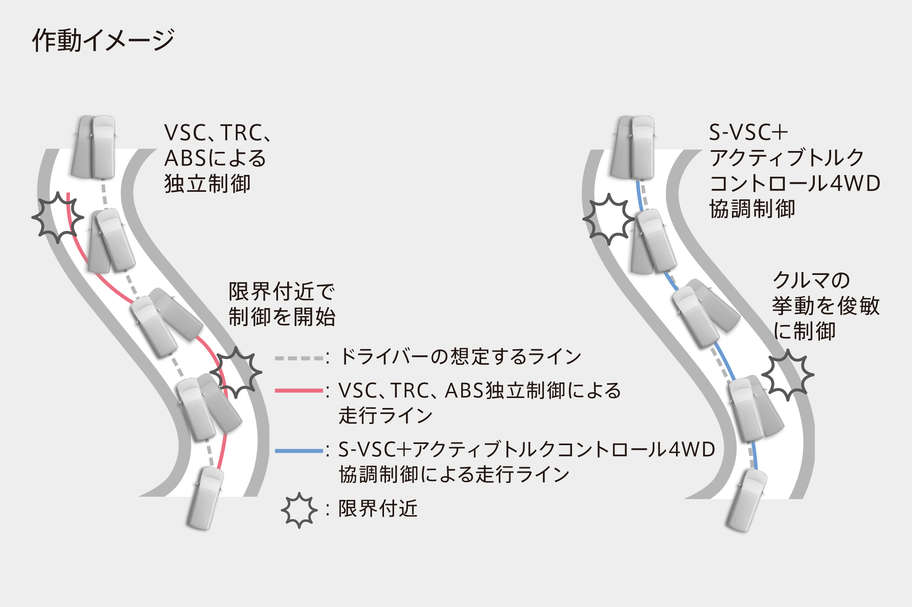 S-VSC+アクティブトルクコントロール4WD協調制御