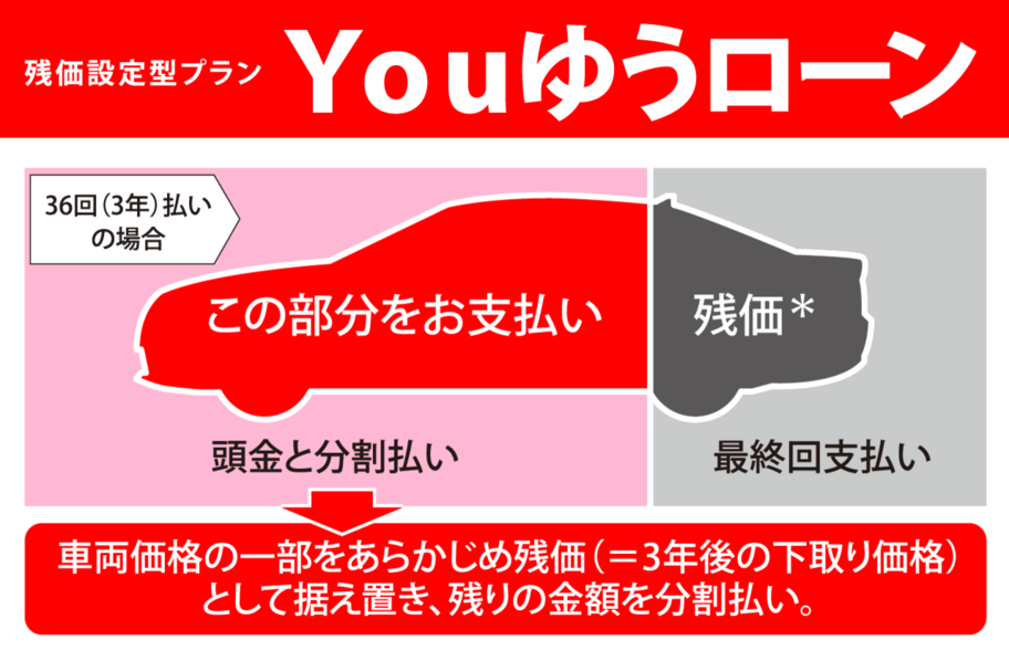 Youゆうローン
